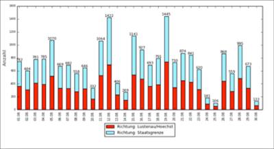 velotal-thema-berichte-2018-errichtund-radbarometer-statistik